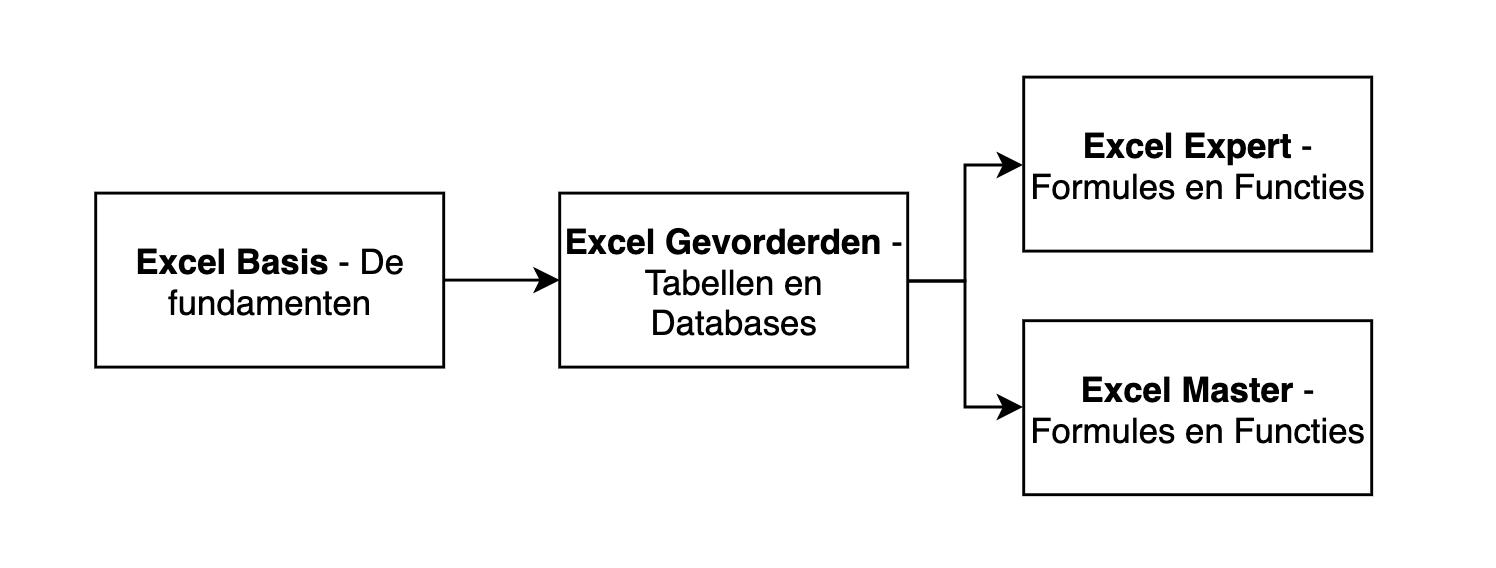 Excel cursus in Groningen